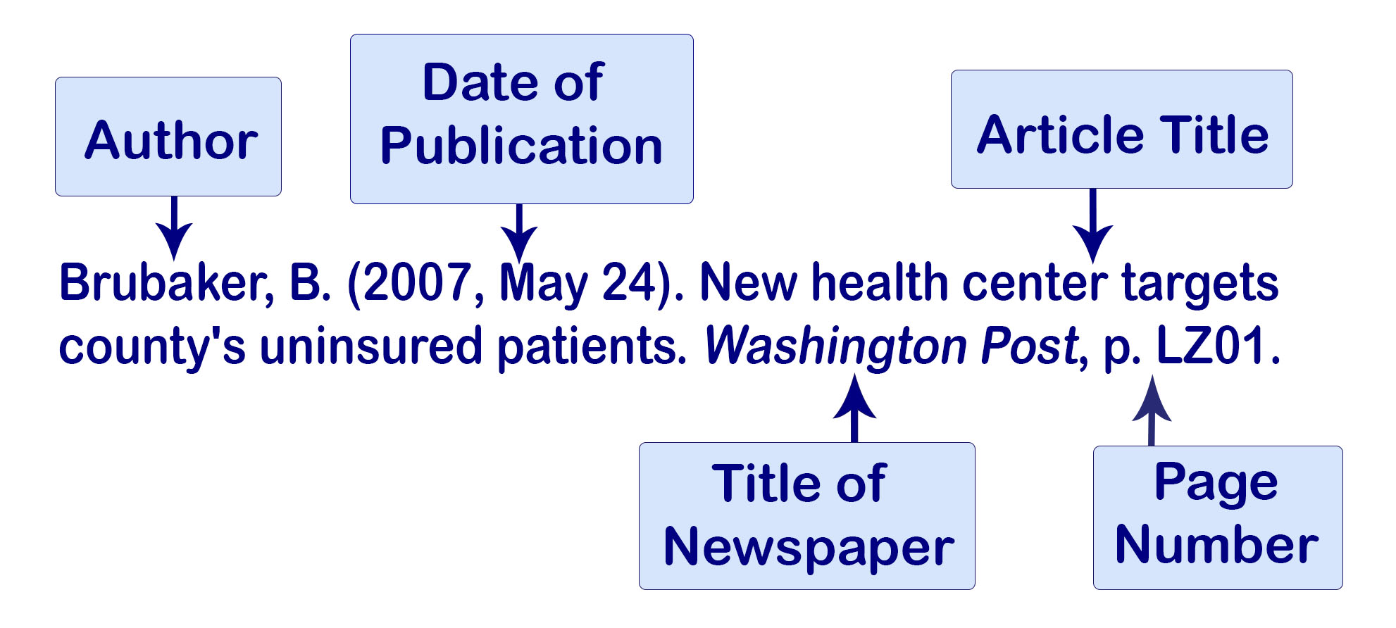 Example of an APA citation of a newspaper article with one author