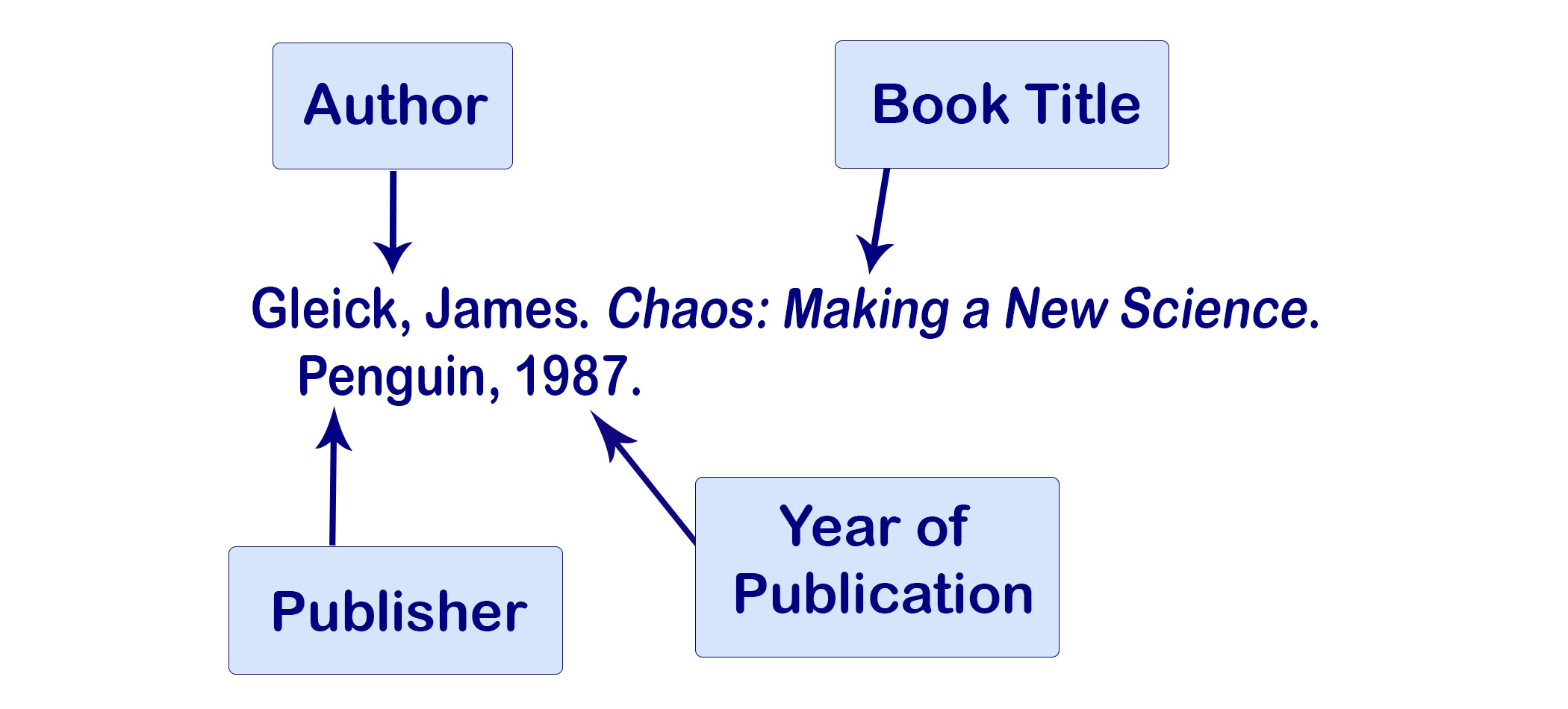 Example of an MLA citation of a book with one author