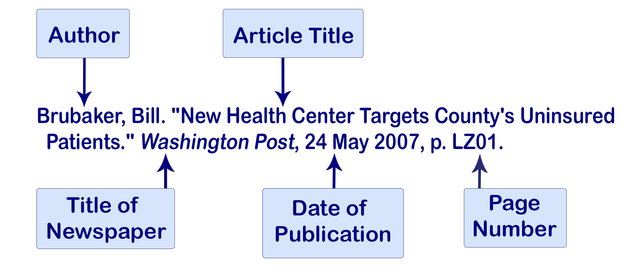 Example of an MLA citation of a newspaper article with one author