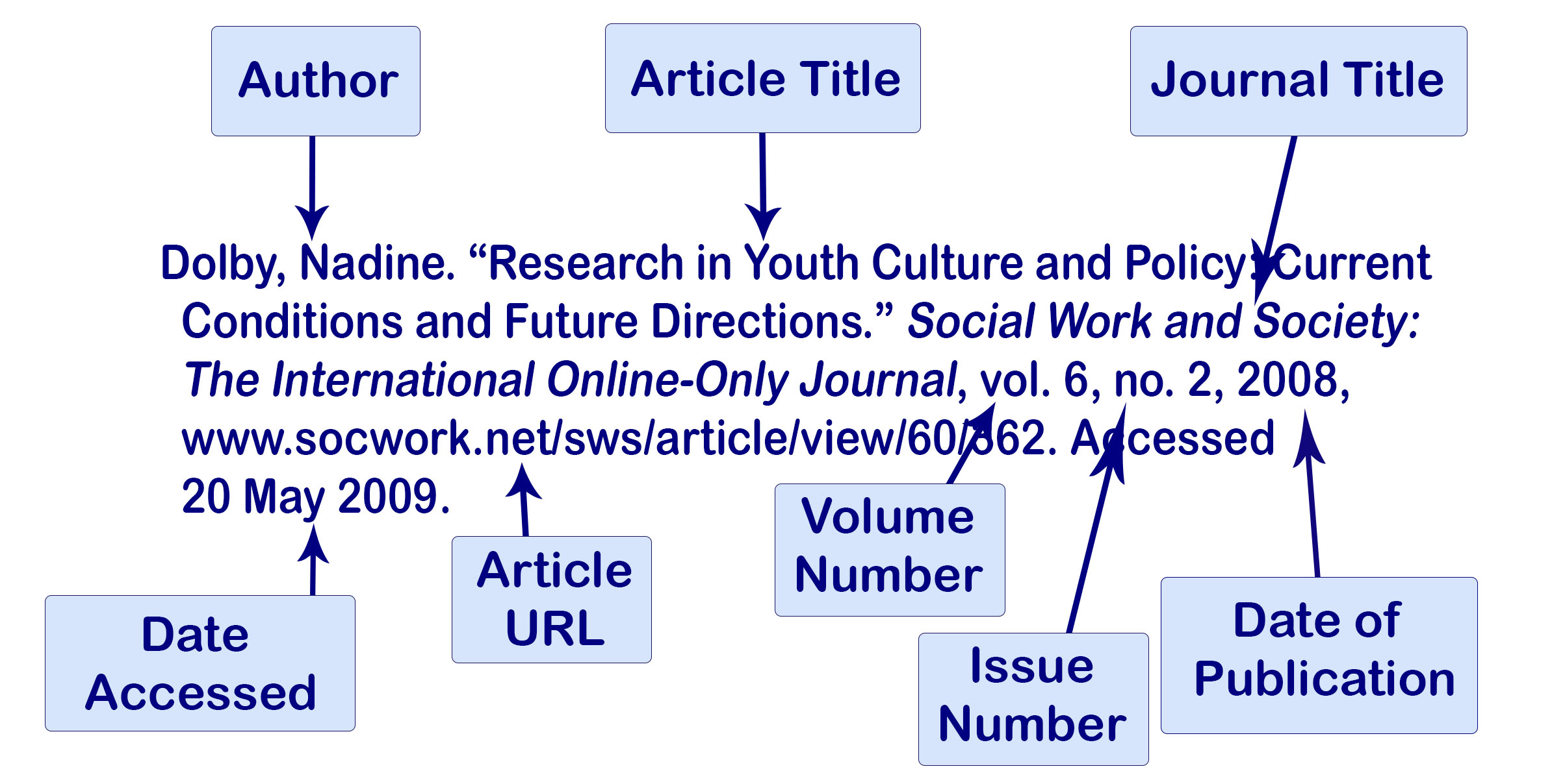 Example of an MLA citation of an online article with one author