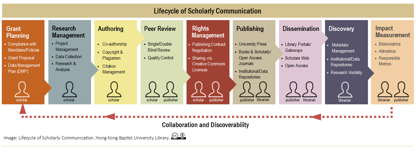 Lifecycle of Scholarly Communication