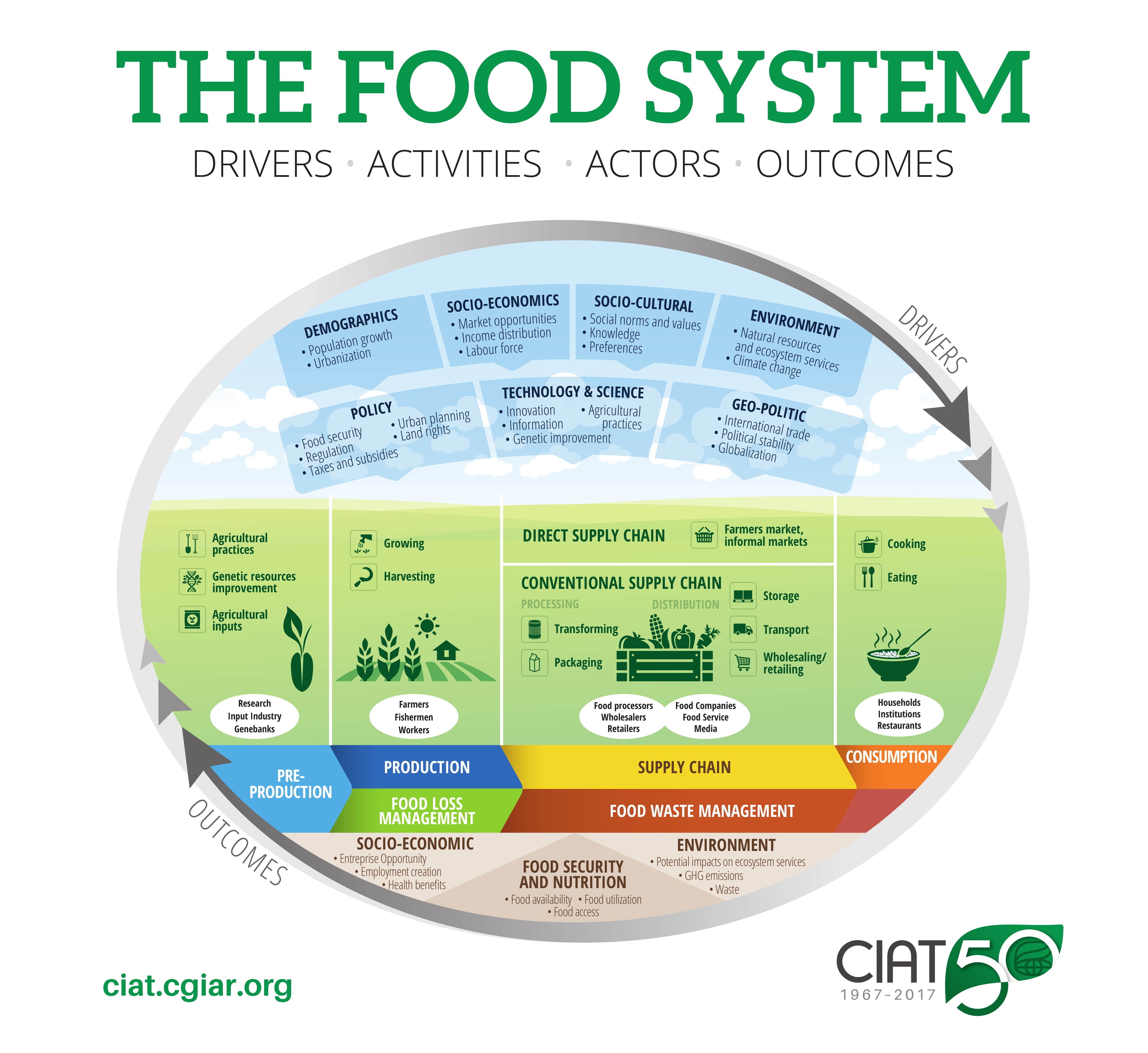 CIAT's Food System Diagram