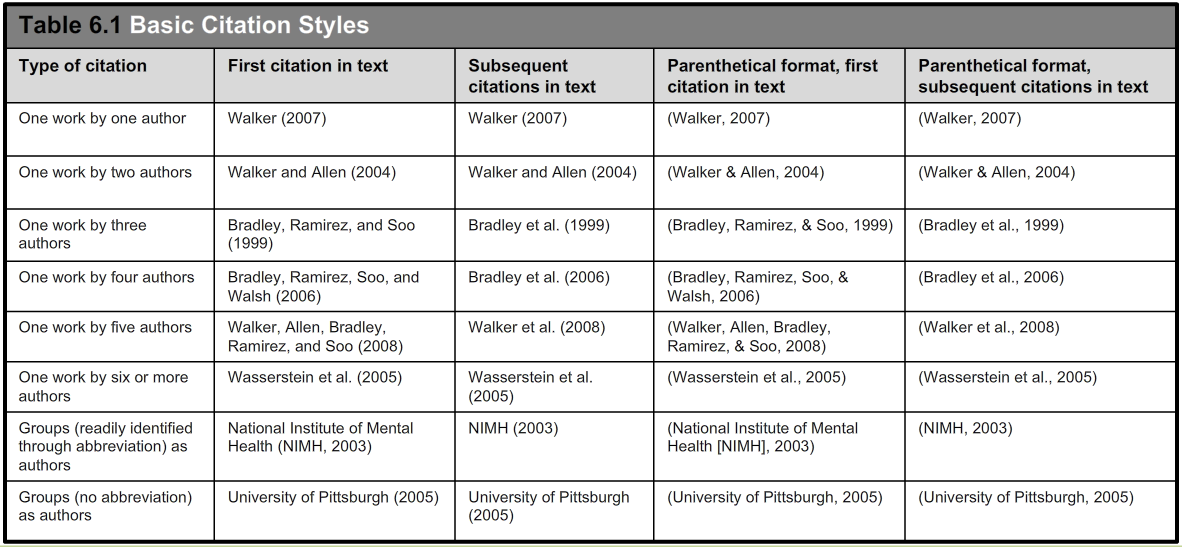 In-text citation examples