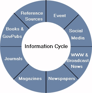 Information Cycle in the center of a circle that lists various information publishers.