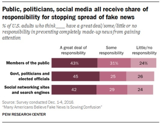 An example of a bar graph using statistics taken on the spread of fake news from the Pew Research Center.