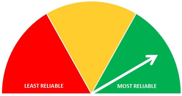 A scale from Least to Most Reliable with a white arrow pointing towards the green section for Most Reliable.