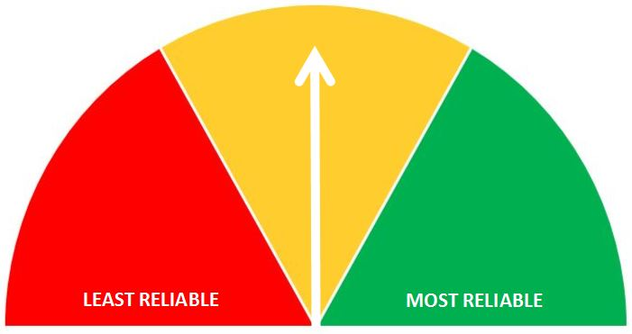 A scale with least reliable in red on the left and most reliable in green on the right. An arrow points to the middle in yellow.