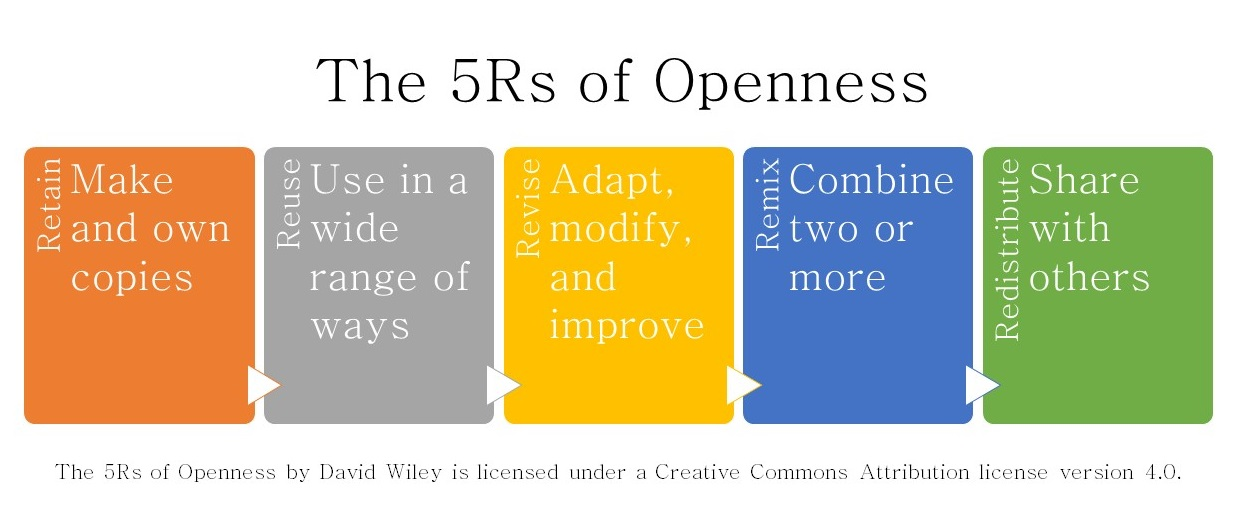 the 5 Rs of openness, by David Wiley