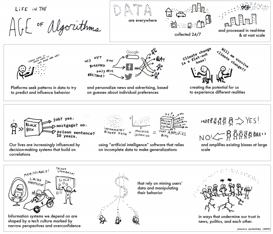 "Summary of the report ""Information Literacy in the Age of Algorithms"" in comic form, covering concepts of data mining and algorithm bias amplify misinformation and polarization"