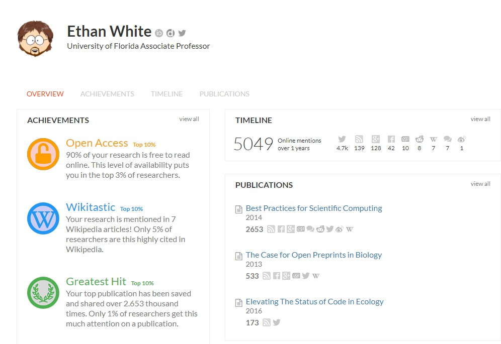 Screenshot of ImpactStory profile for Ethan White