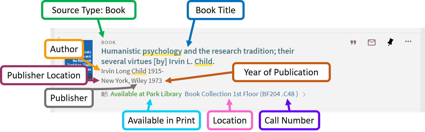 A screen grab of the a book from a Smart Search search results list. The first row indicates the source type, a book. The next row is the title of the book. Then the author is listed. Then the publiser's location, the name of the publisher, and the year of publication. At the bottom of the record is the availability information, which indicates where the book is available in the library, including the call number.