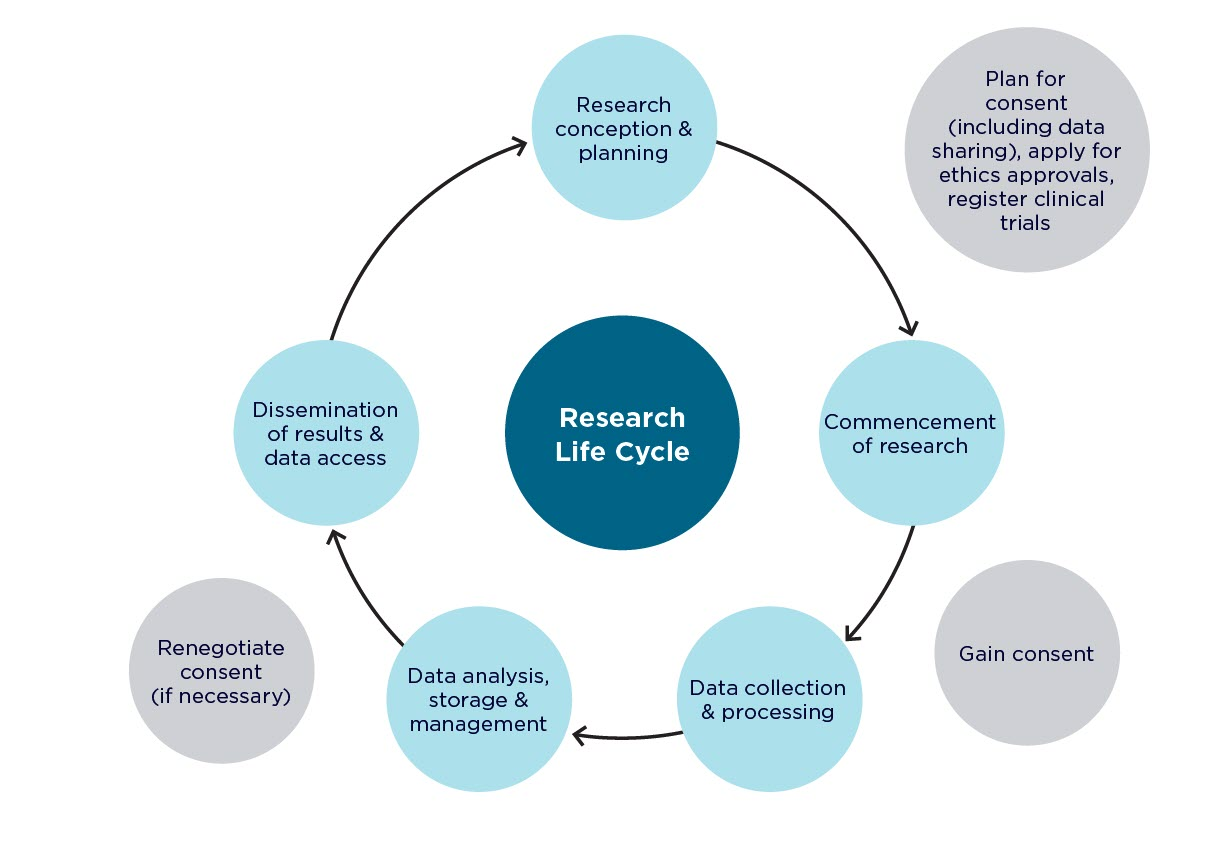 NHMRC Research Data Lifecycle