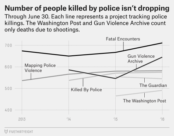 graph showing increase in killings by police since 2013.