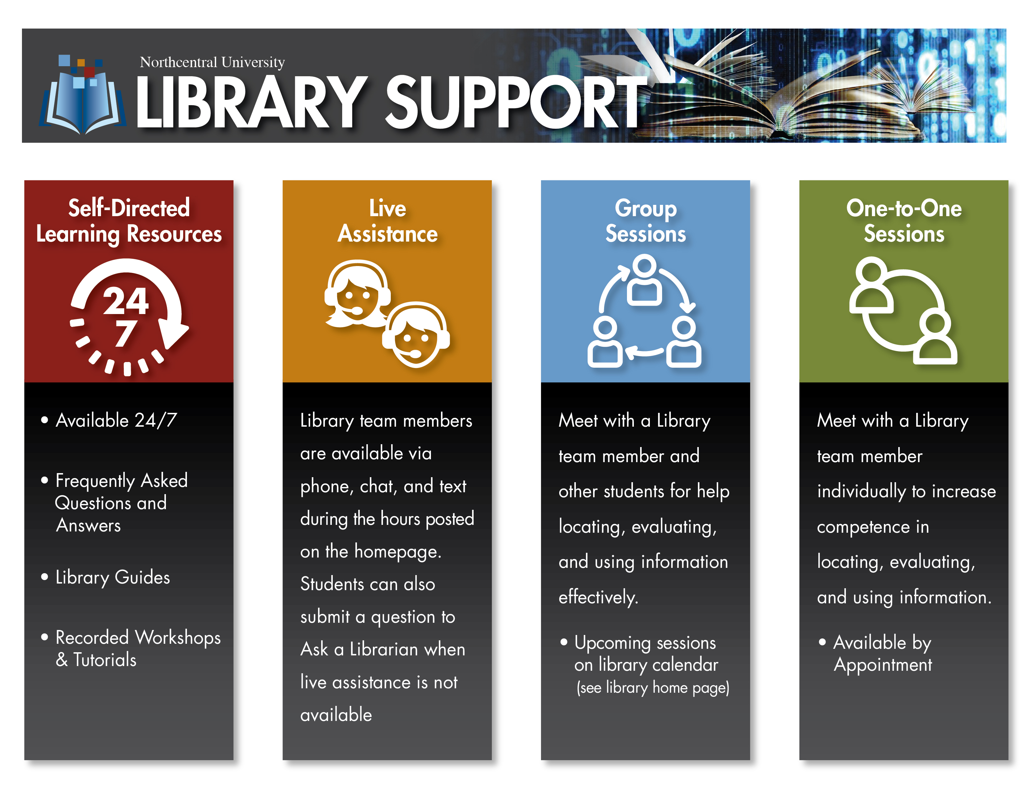 Infographic outlining library services