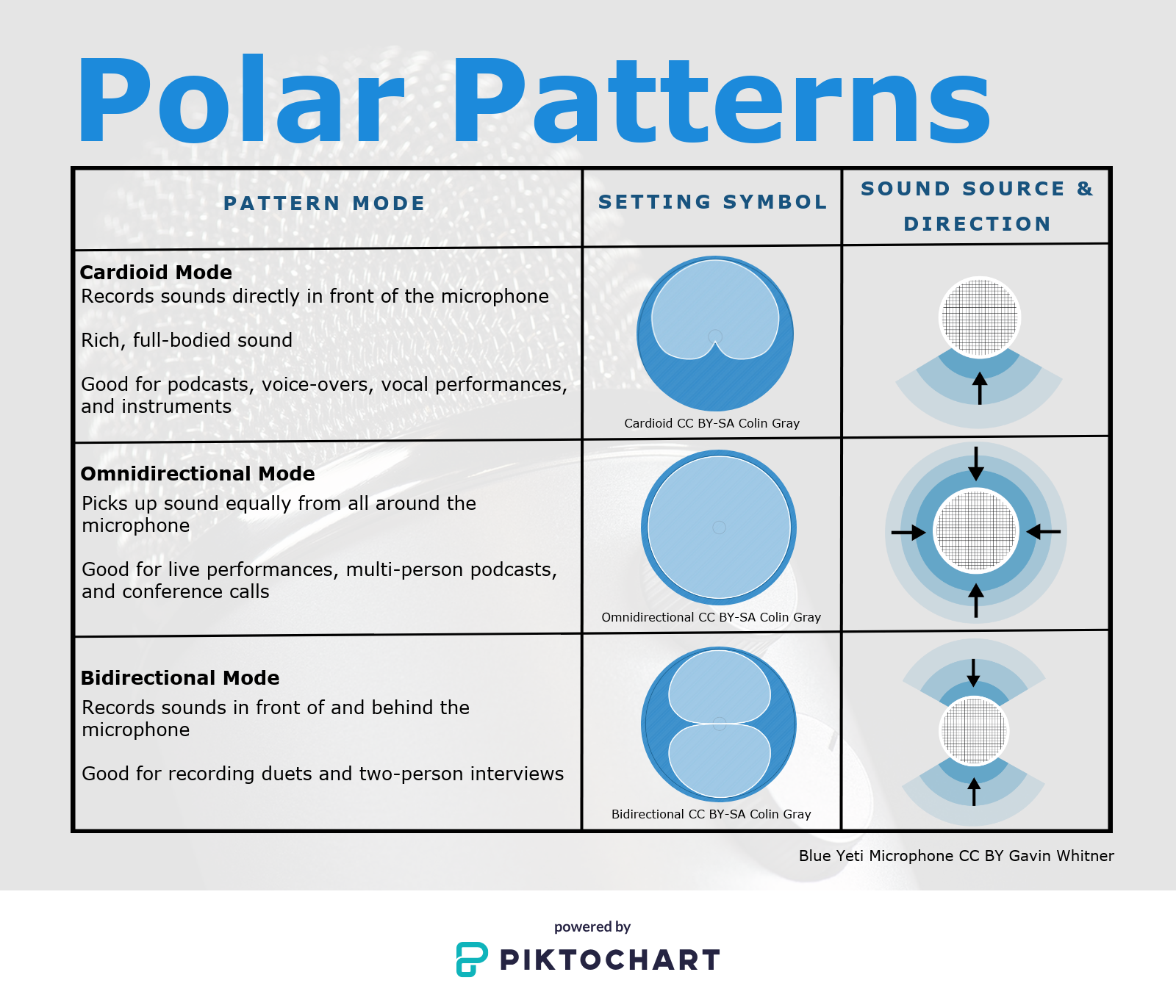 Polar Patterns chart