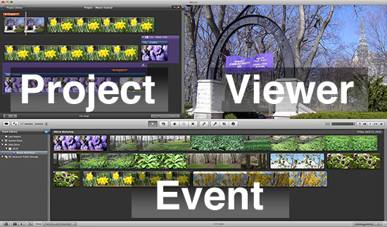 iMovie '09 Workspace: Project, Viewer and Event panels