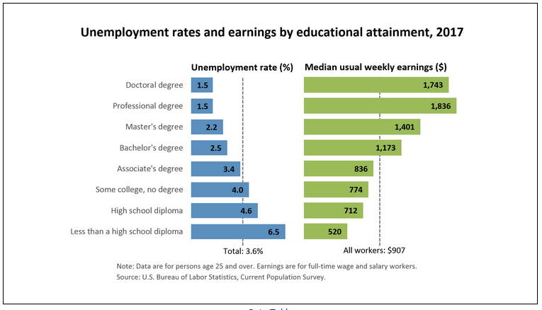 Earnings and Unemployment Rate 2017