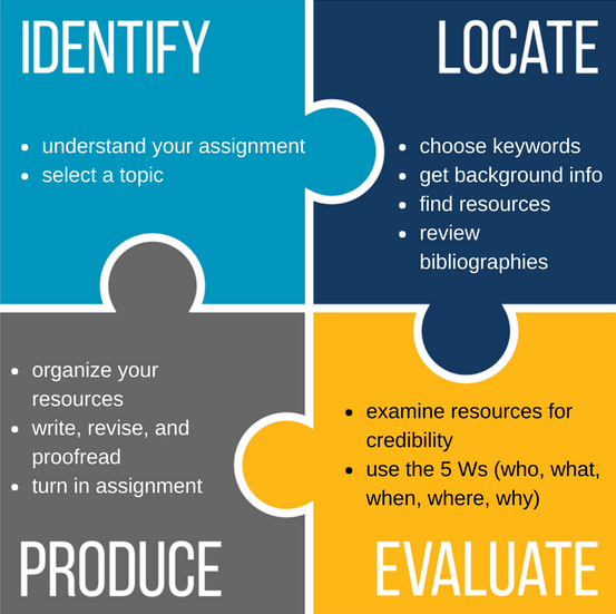 The Research Process: Identify, Locate, Evaluate, Produce