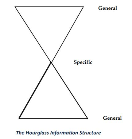 "Illustration of the ""hourglass"" structure of information (general at top and bottom, getting more specific in the middle)."