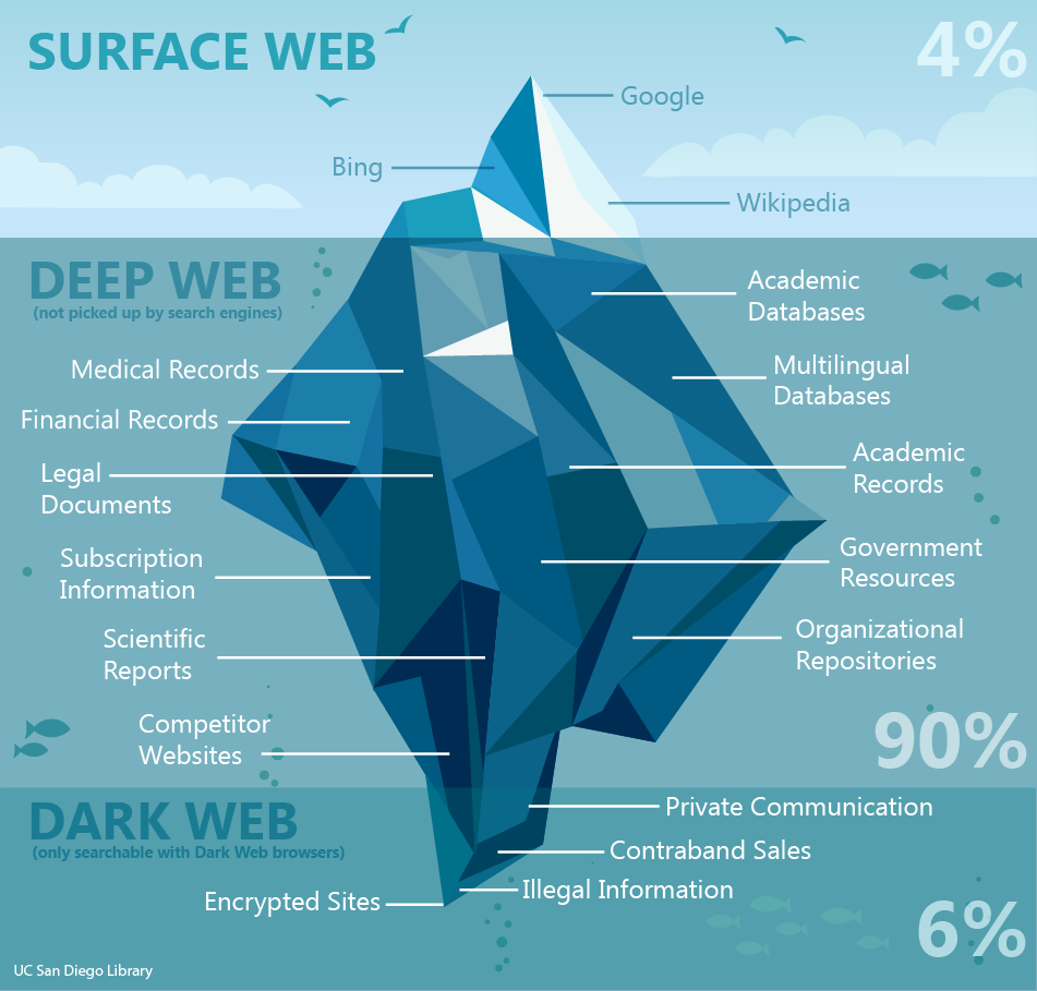 Infographic of surface web, deep web, and dark web, using the example of a submerged iceberg.