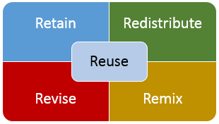 Five R's of Openness Retain, Redistribute, Revise, Remix, Reuse