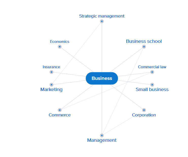 business mind map. click on image to connect to Credo for interactive mind map