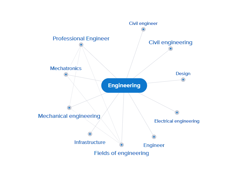 Engineering mind map http://search.credoreference.com/search/visual?concepts=836