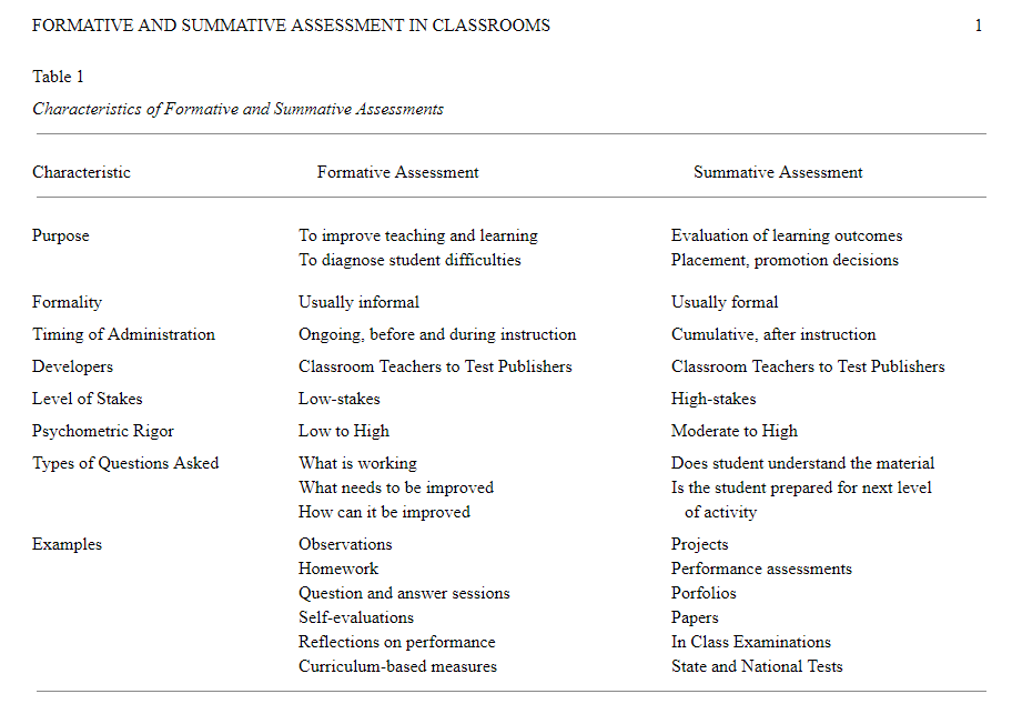characteristics of formative and summative assessments