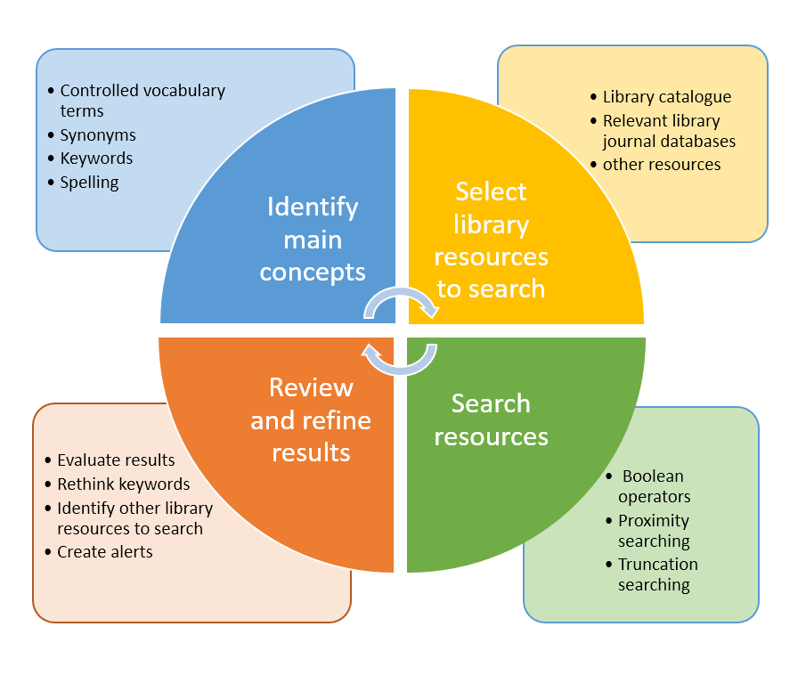 Diagram illustrating the literature search cycle. A circle in quarters.  Top left quarter is identify main concepts with rectangle describing how to do this by identifying controlled vocabulary terms, synonyms, keywords and spelling. Top right quarter select library resources to search and rectangle describing resources to search  library catalogue relevant journal articles and other resource. Bottom right corner of circle search resources and in rectangle consider using boolean searching proximity searching and truncated searching techniques. Bottom left quarter of circle review and refine results. In rectangle evaluate results, rethink keywords and  create alerts.