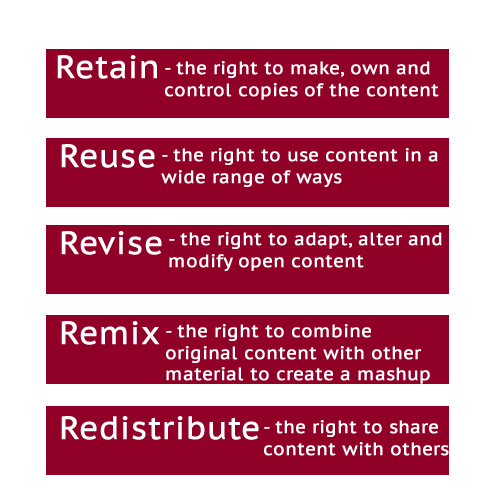 Retain - the right to make, own, and control copies of the content, Reuse - the right to use the content in a wide range of ways, Revise - the right to adapt, adjust, modify, or alter the content itself, Remix - the right to combine the original or revised content with other material to create something new, Redistribute - the right to share copies of the original content