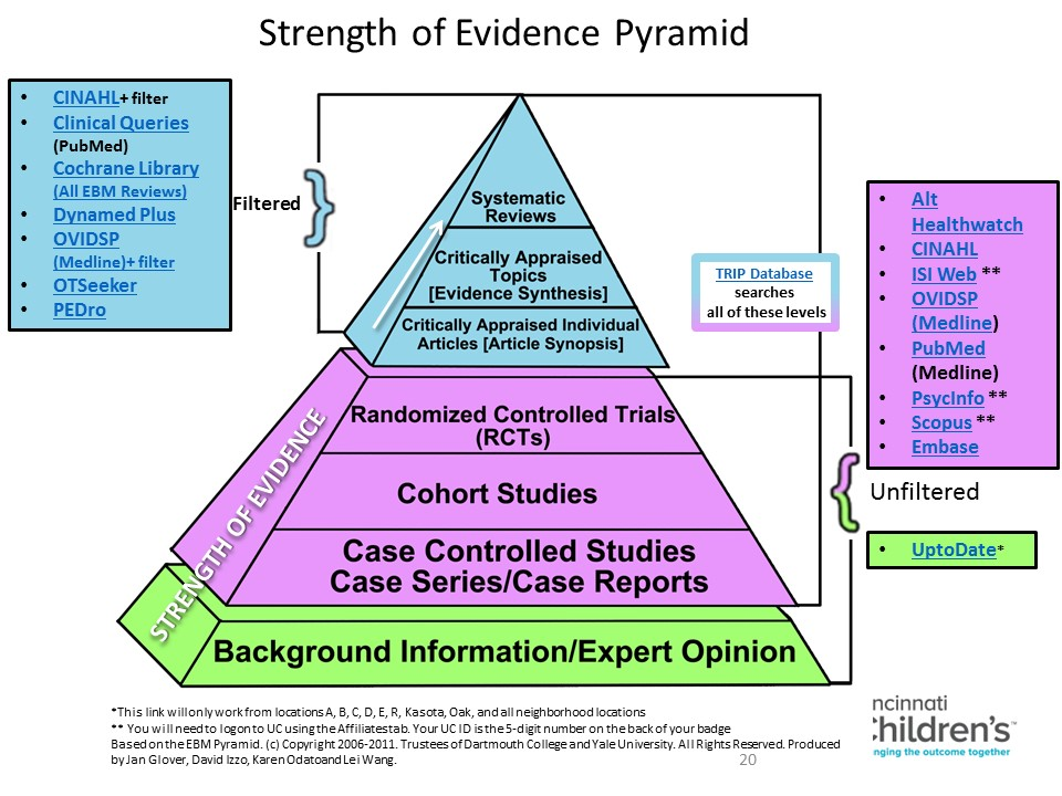 Strength of Evidence Pyramid