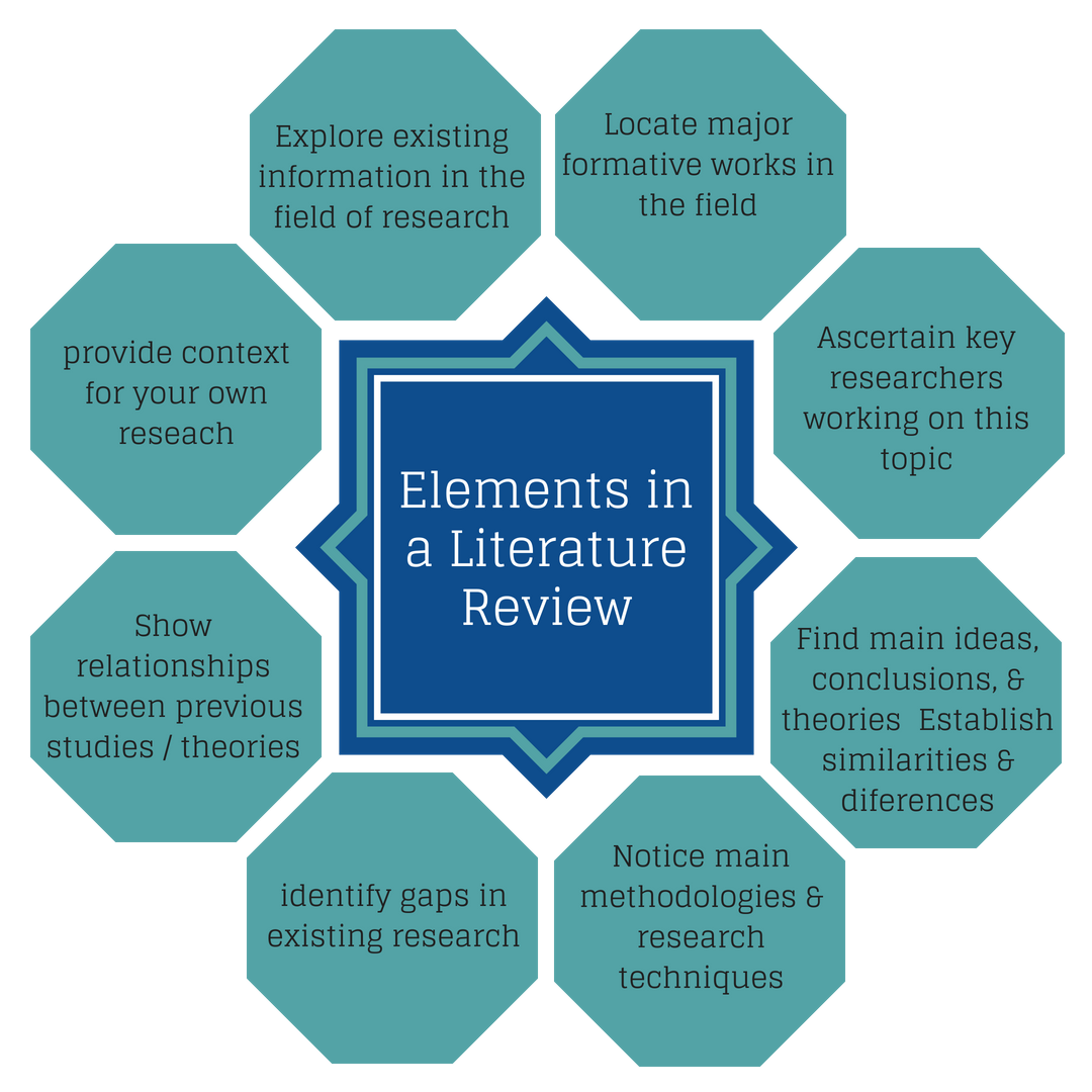 Elements in a Literature review see below for transcript