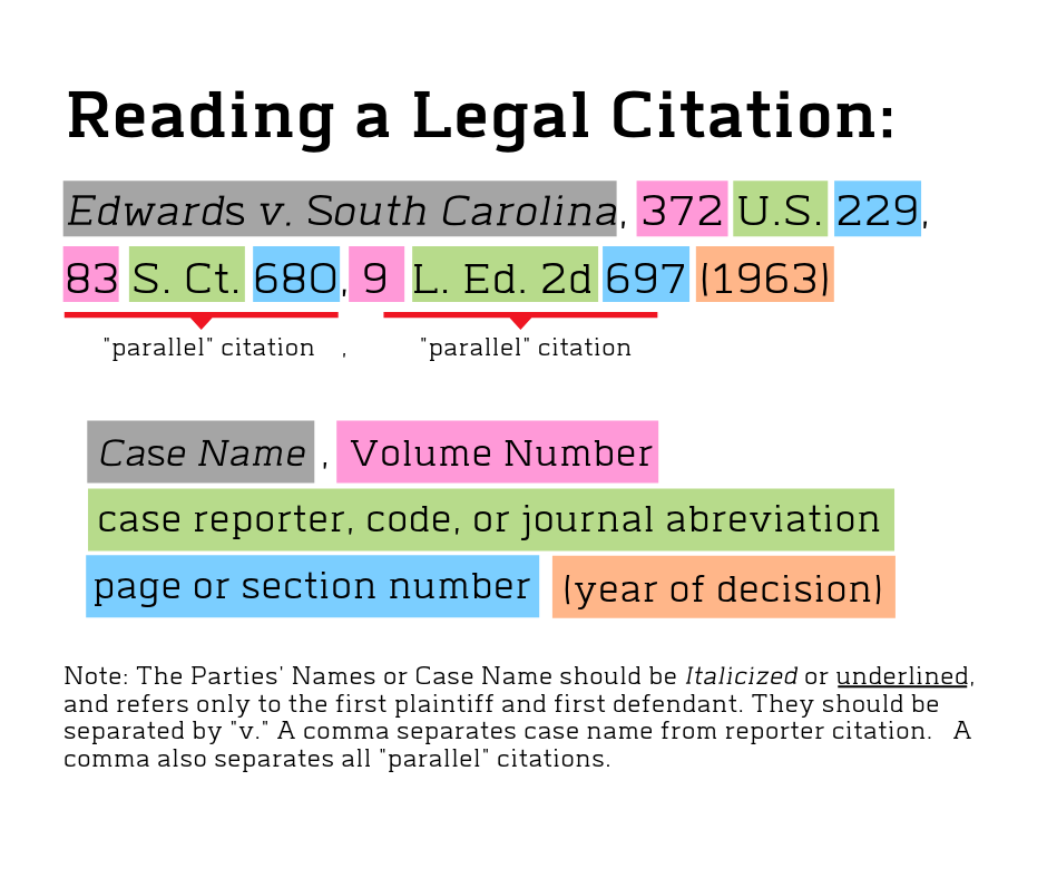 Reading a Legal Citation info-graphic see links below for more in-depth information