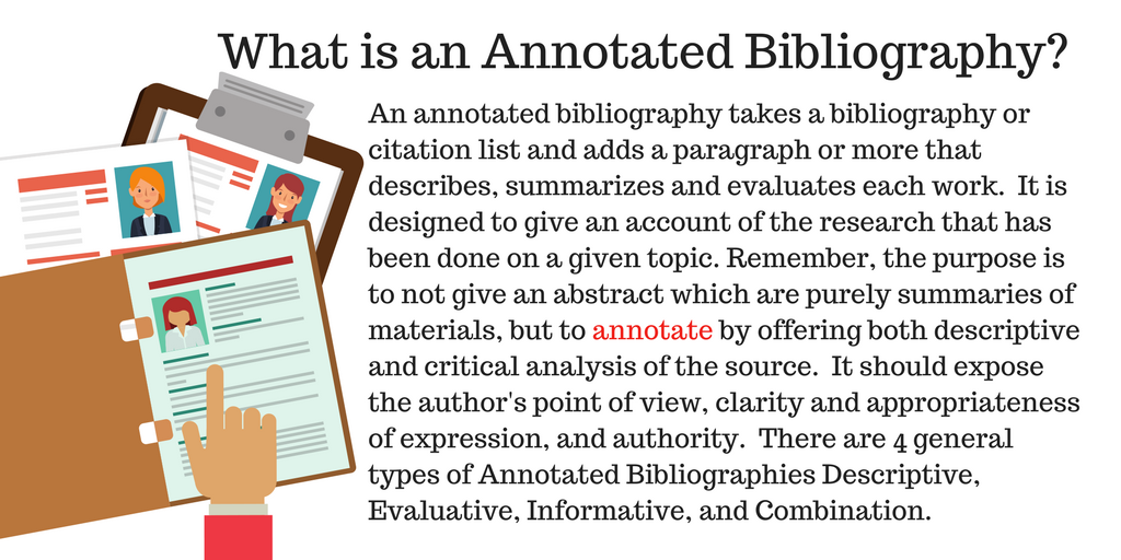 An annotated bibliography takes a bibliography or citation list and adds a paragraph or more that describes, summarizes and evaluates each work.  It is designed to give an account of the research that has been done on a given topic. Remember, the purpose is to not write an abstract, which purely summarizes the materials, but to annotate by offering both descriptive and critical analysis of the source.  It should expose the author's point of view, clarity and appropriateness of expression, and authority.  There are 4 general types of Annotated Bibliographies: Descriptive, Evaluative, Informative, and Combination.