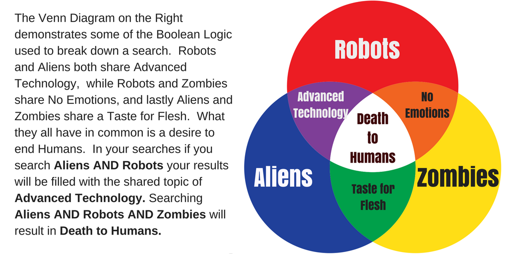 The Venn Diagram on the Right demonstrates the characteristics of Robots, Aliens & Zombies.  You can see where each group is in a colored circle and where each circle overlaps you have overlapping elements; Robots and Aliens both share Advanced Technology,  while Robots and Zombies share No Emotions, and lastly Aliens and Zombies share a Taste for Flesh.  What they all have in common,  seen in the center most area is a desire to end Humans.  Searching Aliens AND Robots your results will be filled with the shared topic of Advanced Technology. Searching Aliens AND Robots AND Zombies will result in Death to Humans