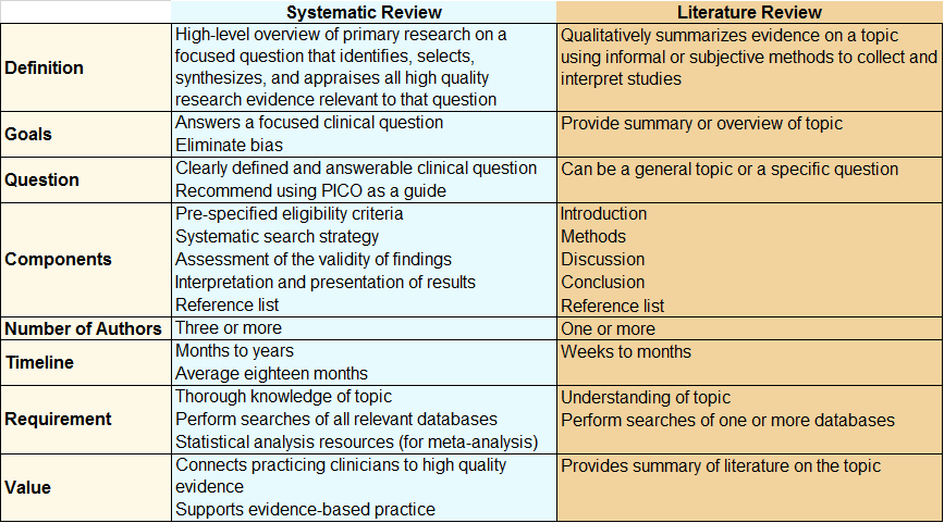 Systematic Review vs Literature Review graph see PDF below for more content
