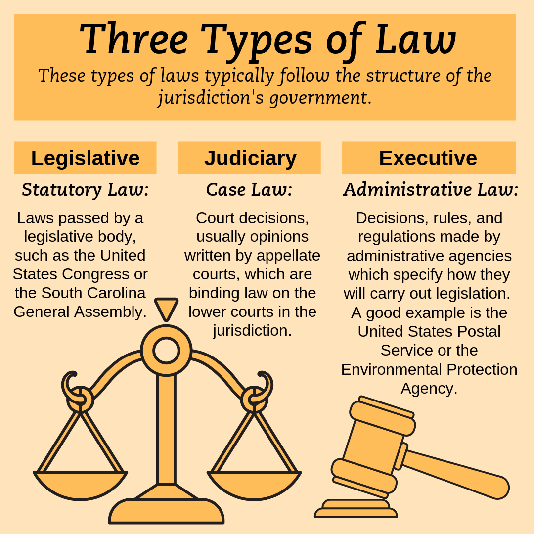 3 types of Law Info-graphic