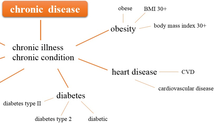 Mind map chronic disease [Created using word, UniSA]