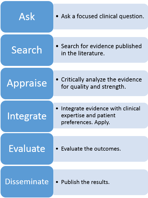 Steps in the EBP process