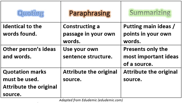 Difference b/w quoting, paraphrasing, summarizing