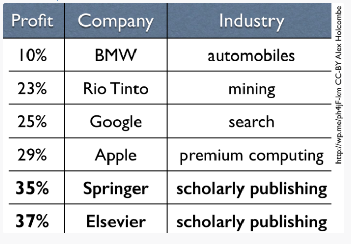 Graph of profit margins for various industries including publishing