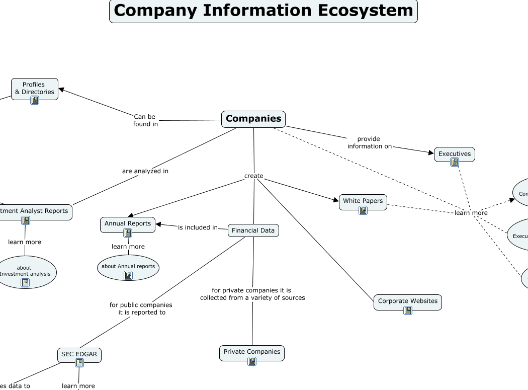 Company Information Ecosystem Concept Map