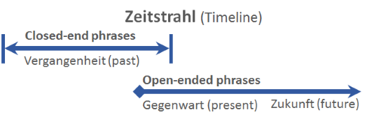 Timeline for closed-ended and open-ended German frequency phrases