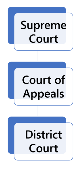 Colorado Court Structure