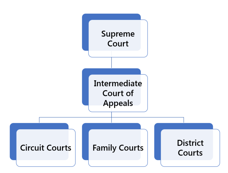 Hawaii Court Structure