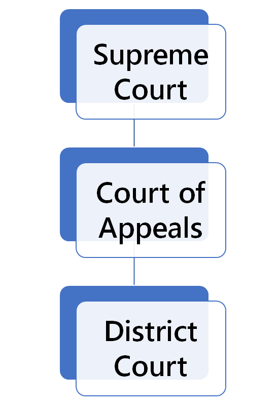 Kansas Court Structure