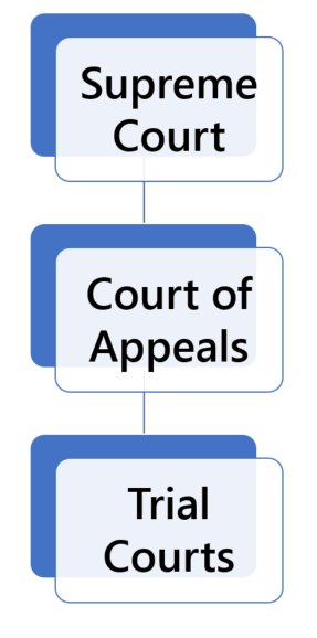 Nebraska Court Structure