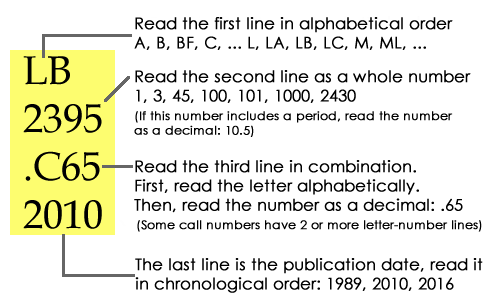 How to read a call number line by line