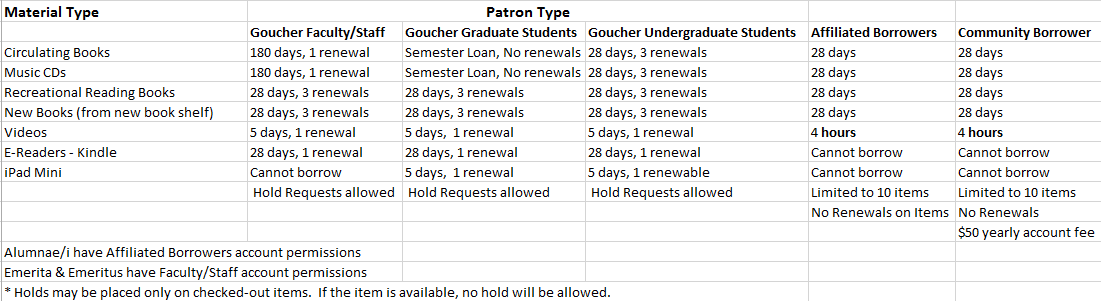 Patron permissions table