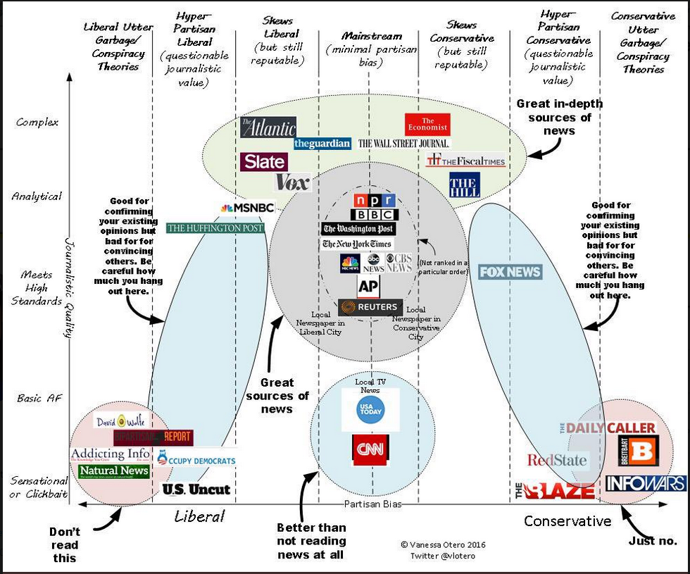 Infogrphic rating various well known news sources by complexity and neutrality